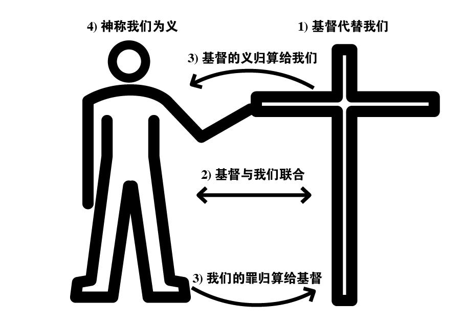 Image result for 基督的代赎是神的计划,福音以神为中心